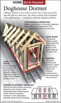Raising the Roof – Dormers Dormer Roof, Shed Dormer, Dormer Windows, Porche Chalet, Roof Truss Design, Framing Construction, Casa Patio, Porch Addition, Roof Trusses