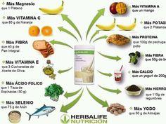 Fórmula 1 Nutrición Herbalife Niteworks Herbalife, Formula 1 Herbalife, Herbalife Meal Plan, Herbalife Distributor, Herbalife Recipes, Herbalife Nutrition, Nutrition Club, Nutrilite, Protein Bars