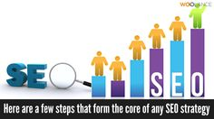 Here are a few steps that form the core of any SEO strategy - Woolance #SEO https://www.woolance.com/service/seo-and-ppc
