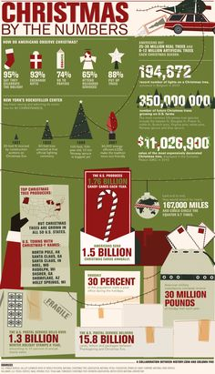 How many Christmas cards are sent each year? Which states produce the most Christmas trees? What are some of the most popular Christmas traditions? This infographic done by columnfivemedia with the History Channel looks to answer those questions and more.