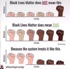 85 Best Black Lives Matter Jacob Blake Matters Ideas In 2021 Black Lives Black Lives Matter Philando Castile