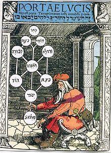 Árbol de la vida (Cábala) - Wikipedia, la enciclopedia libre