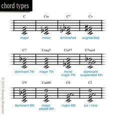 Essential Symbols & Commands of Sheet Music: Piano Chords