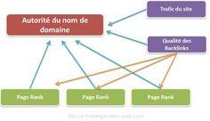 Les facteurs qui influencent l'autorité d'un nom de domaine