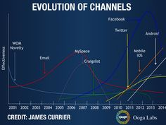 Evolution of Growth Channels -James Currier Marketing Channel, Marketing Budget, Growth Hacking, Marketing Automation, Word Of Mouth, Inspire Others, First Step, Case Study, Evolution