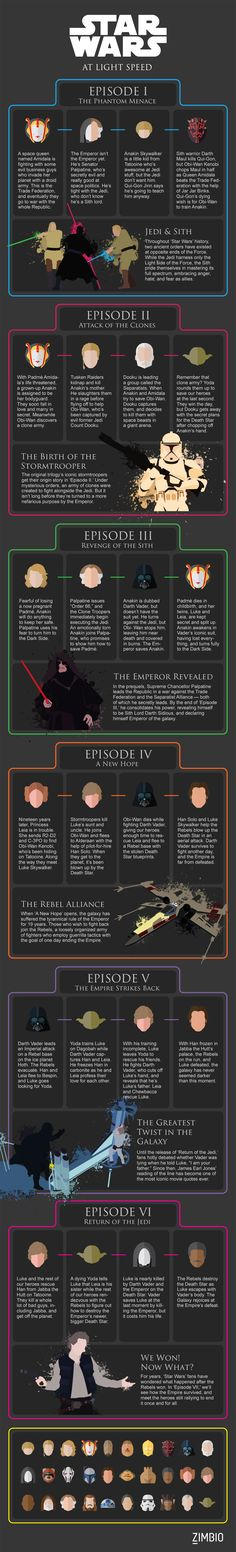 All 6 'Star Wars' Movies at Light Speed - When you finally sit down in that darkened theater to watch Star Wars Episode VII, you'll be jumping into a world with decades of history.  We know it can be hard to hold the events of six movies in your head as you catch up with our old heroes and meet an all new set of characters. So we've put together a graphic to help refresh you before you head into the theater.