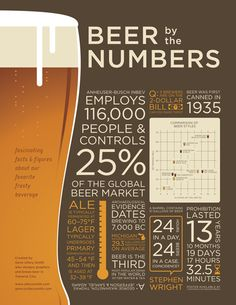 Beer by the numbers