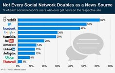 Less Than 50% Of Facebook Users Get Their News From The Social Network