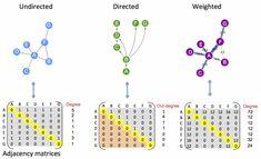 Graph theory: adjacency matrices | EMBL-EBI Train online