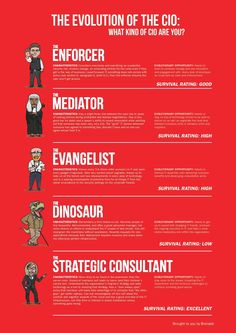 Fun infographic about the different CIO roles... Are you a dinosaur or an enforcer..?