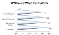 What Determines LPN Salary?