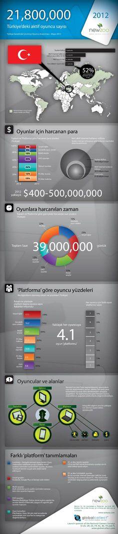 Türkiye Dijital Oyun Pazarı 2012'de 450 Milyon Dolara Ulaşacak