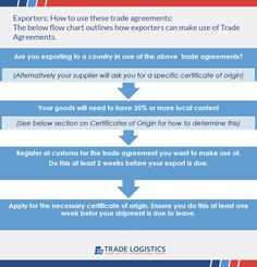 These are general considerations for exporters to make use of Trade Agreements