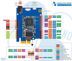 Arduino ZERO Pinout from DMP Electronics INC.