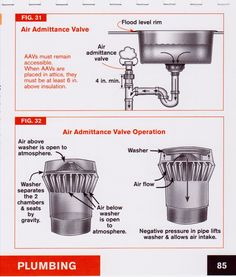 air admittance valve   google search pedestal sink with floor drain   bathroom   pinterest   pedestal      rh   pinterest com