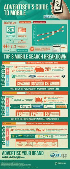 What You Didn't Know About Mobile Advertising [Infographic] http://7me.eu/a0 #mobile #sm #SocialMedia