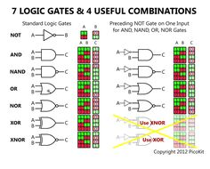 Boolean Data Type and Comparison and Logic Gates nodes.