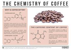 A química do café
