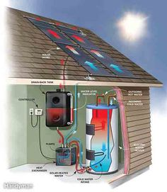 DIY Solar Water Heating – Cut your water heating bills By 50%