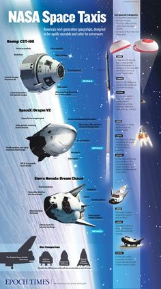 Nasa On Sept. NASA announced the winning design for America's new space taxi—the first since the Space Shuttle. Two companies won: Boeing and SpaceX. Nasa Space Program, Nasa Astronauts, Nasa Spaceship, Space Facts, Space And Astronomy, Hubble Space, Science, Astrophysics, Space Station