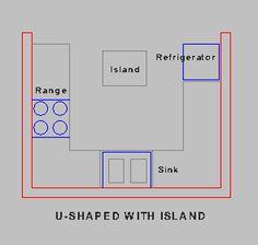 U Shaped Small Kitchen Layout Design  Kitchen Layout Plans Alluring Kitchen Design For U Shaped Layouts Review