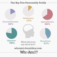 I've just created my 'Who Am I?' #personality profile via @VisualDNA. Check it out https://whoami.visualdna.com/?c=uk#feedback/fbd29f98-7f64-4815-ad56-5d408a87bd63 or create one for yourself https://whoami.visualdna.com/