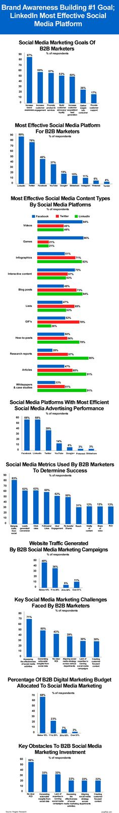 A new survey among 342 worldwide business-to-business (B2B) marketers from a variety of industries reveals that increasing brand awareness is the main goal of almost all B2B marketers involved with social media marketing and that LinkedIn is the most effective social media platform. More survey details here: http://joopcrijk.com/social-media-marketing-stats/ #socialmedia #socialmediamarketing #b2bmarketing