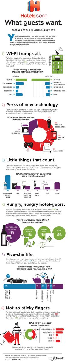 What Hotel Guests Wants [Infographic]