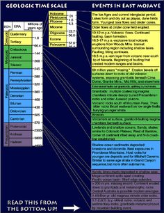 Geologic time scale showing significant events