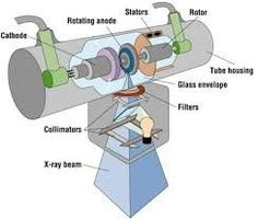 This explains the x ray circuit single phase 3 phase filament and x ray tube collimator ccuart Images