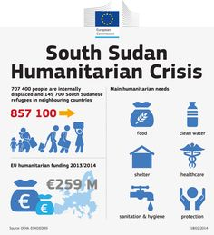 The humanitarian needs in South Sudan include providing shelter, food, drinkable water and more. The EU funding for the country from 2013 - 2014 now tops over €255 million: http://ec.europa.eu/echo/aid/sub_saharian/south-sudan_en.htm