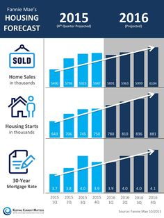 Fannie Mae is forecasting home sales and housing starts (new construction) to continue to increase at a healthy pace. Mortgage rates are also expected to continue to increase as well however. With interest rates low it's a great time to get into a home or move up! #utahhomes #utahrealestate #realtor