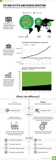 Infographic Of The Day: The Rise Of ETFs And Passive Investing
