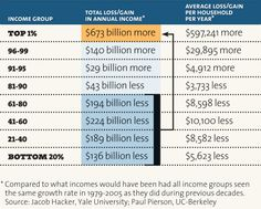 Rich keep getting richer while the poor keep getting poorer