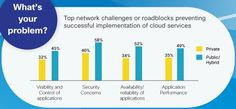 Cloud Security and Availability: Better or Worse? | CIO's Guide to Cloud Computing and On-Demand | Appirio