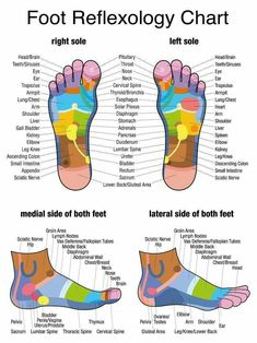 Feet massage areas of body #footmassage