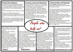 people who help us EYFS medium term plan ideas Eyfs Curriculum, Curriculum Planning, Lesson Planning, Emergent Curriculum, Planning Board, Creative Curriculum, Eyfs Activities, Nursery Activities, Children Activities