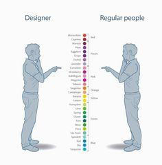 Designer Vs Regular People