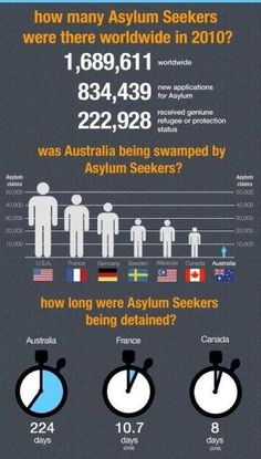 Interesting infographic on asylum seekers | My Town, Melbourne