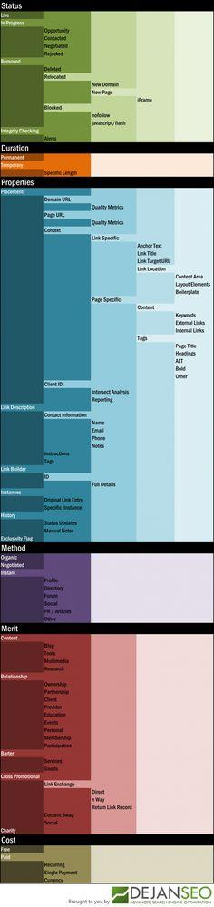 Link Anatomy Visualisation - Dejan SEO
