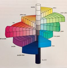 Stock Illustration - The Munsell colour tree, a representation of the Munsell system, which defines colours by scales of hue, value, and chroma Munsell Color System, Elements And Principles, Color Psychology, Psychology Meaning, Color Studies, Copics, Grafik Design, Color Theory, Colour Schemes