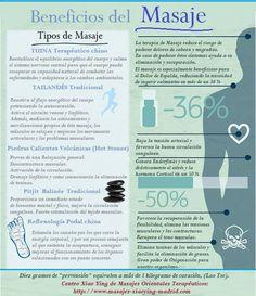¿Sabía usted que un masaje puede aliviar el dolor de espalda, reducir el estrés y eliminar toxinas? Estos son sólo algunos de los hechos interesantes en esta infografía.  ¿Qué le parece?  http://www.masajes-xiaoying-madrid.com/blog/beneficios-del-masaje-infografia/