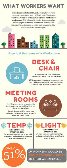 Infographic: What Workers Want - Gorillaspace