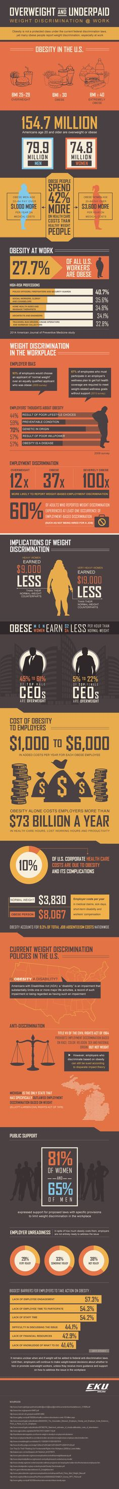 Overweight & Underpaid: Weight Discrimination at Work #Infographics