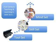Toolset, Skillset, Mindset - Google Search