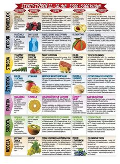 Štvrtý týždeň   Nový Čas Turmeric Tea, Lose Weight, Weight Loss, Health Tips, Detox, Healthy Lifestyle, Health Fitness, Healthy Recipes, Cooking