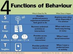 The 4 Functions of Behavior: Simple and easy to understand chart for what purpose a child's behavior may be serving them. Once the Functional Analysis is conducted, and intervention can be put into place to replace that behavior Social Emotional Learning, Social Skills, Behavior Plans, Behavior Charts, Behavioral Analysis, Applied Behavior Analysis, Classroom Behavior, Classroom Decor, Stoplight Behavior