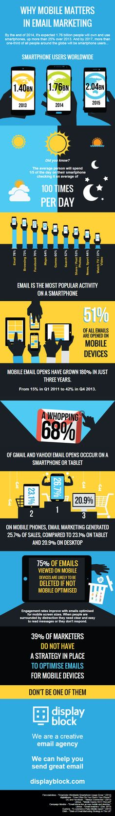 """While I was doing my daily #Web trawling to keep up with what's trending in our wonderful world of #eMarketing, I came across this fabulous #infographic by display block, titled """"Why #mobile matters in eMarketing"""" Check it out! –  Ed"""