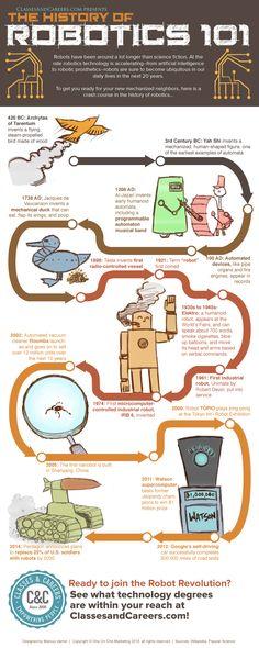 Infographic: The History of Robotics 101 Importance Of Time Management, Time Management Skills, History Of Robots, Robotic Prosthetics, Robot Revolution, Online College Degrees, Online Degrees, School Organization, Motivation