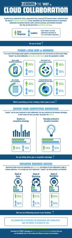See what is giving business leaders' a competitive advantage. #cloud #collaboration #infographic  @CiscoCollab